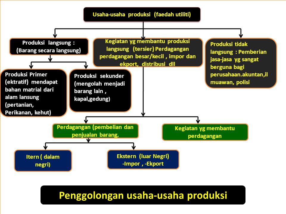 Pasar Faktor –faktor produksi Pasar Faktor –faktor produksi Industri perusahaan Pedagang hasil produksi Pedagang besar Konsumen Rumah Tangga Konsumen