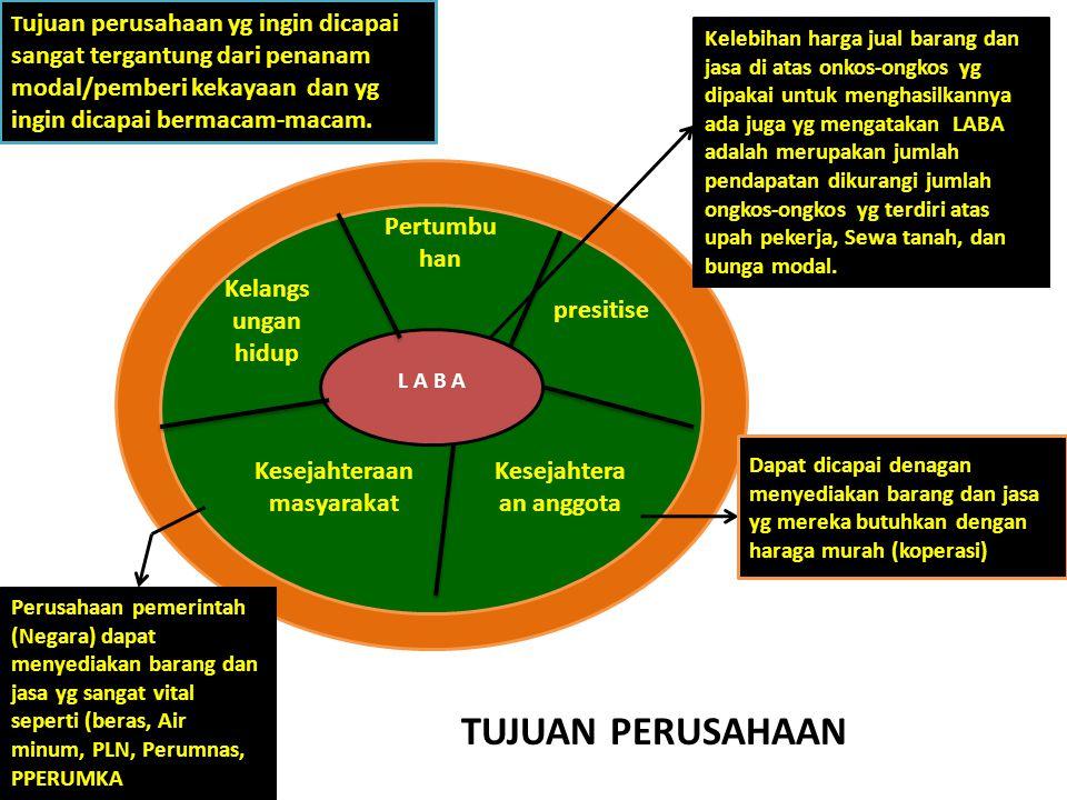 Menggunakan dan mengkoordinir sumber-sumber ekonomi/faktor-faktor produksi : Pada pokonya sumber-sumber ekonomi (juga disebut faktor faktor produksi)