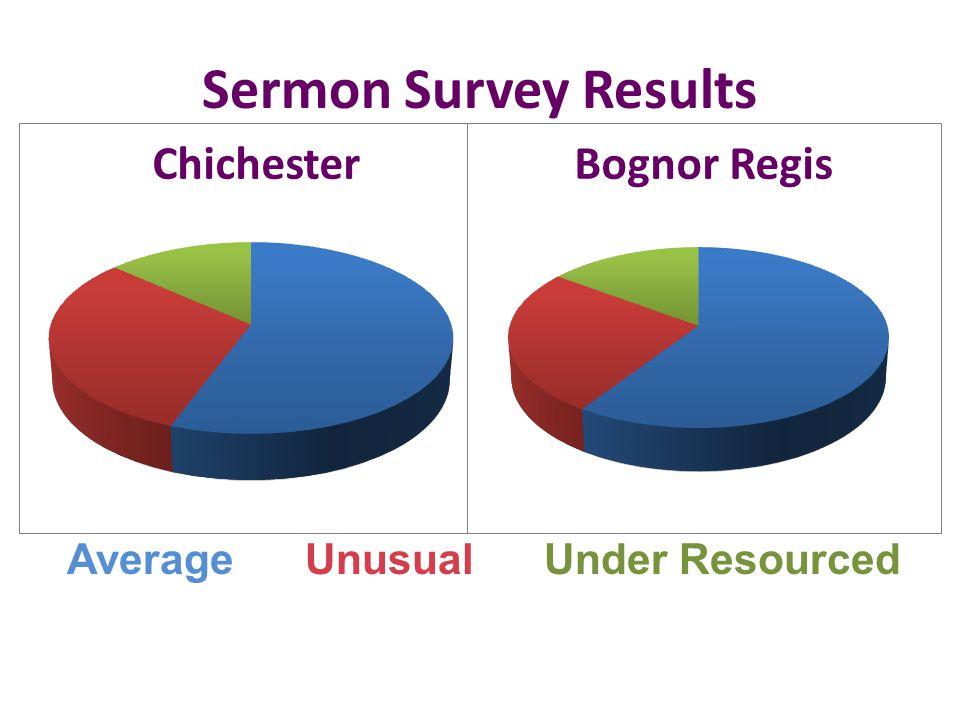 Sermon Survey Results Average Unusual Under Resourced
