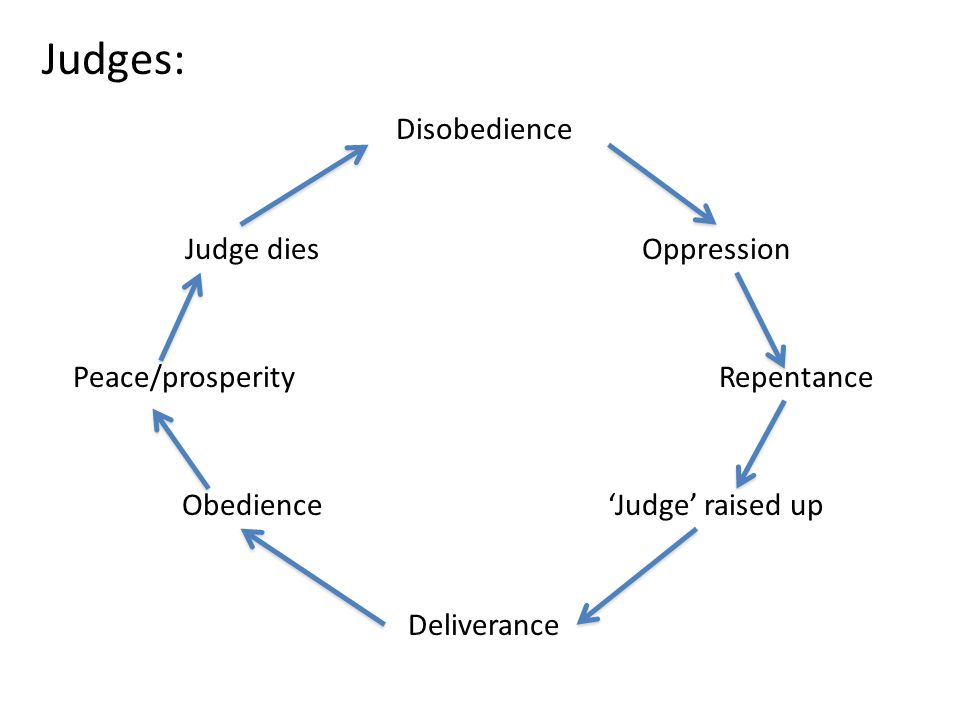 Judges: Disobedience Oppression Peace/prosperityRepentance 'Judge' raised up Deliverance Obedience Judge dies