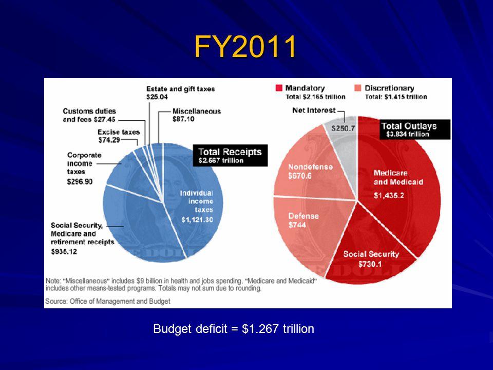 FY2011 Budget deficit = $1.267 trillion