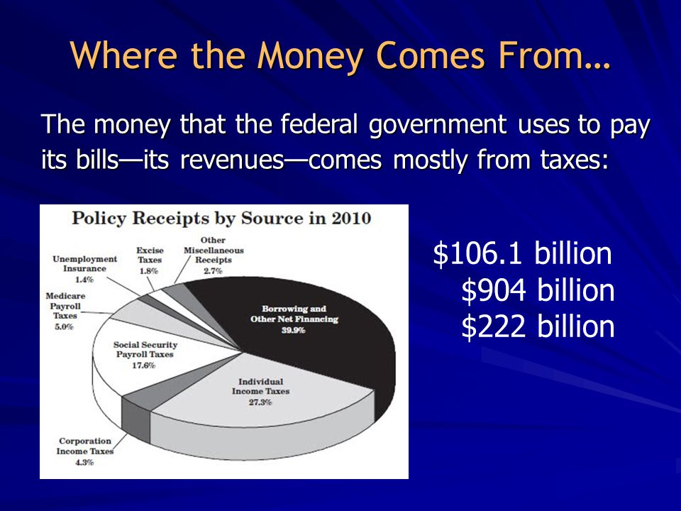 Where the Money Comes From… Individual income taxes Individual income taxes Payroll taxes Payroll taxes Corporate income taxes Corporate income taxes The money that the federal government uses to pay its bills—its revenues—comes mostly from taxes: $106.1 billion $904 billion $222 billion