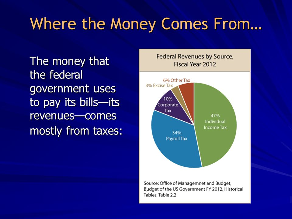 Where the Money Comes From… The money that the federal government uses to pay its bills—its revenues—comes mostly from taxes: