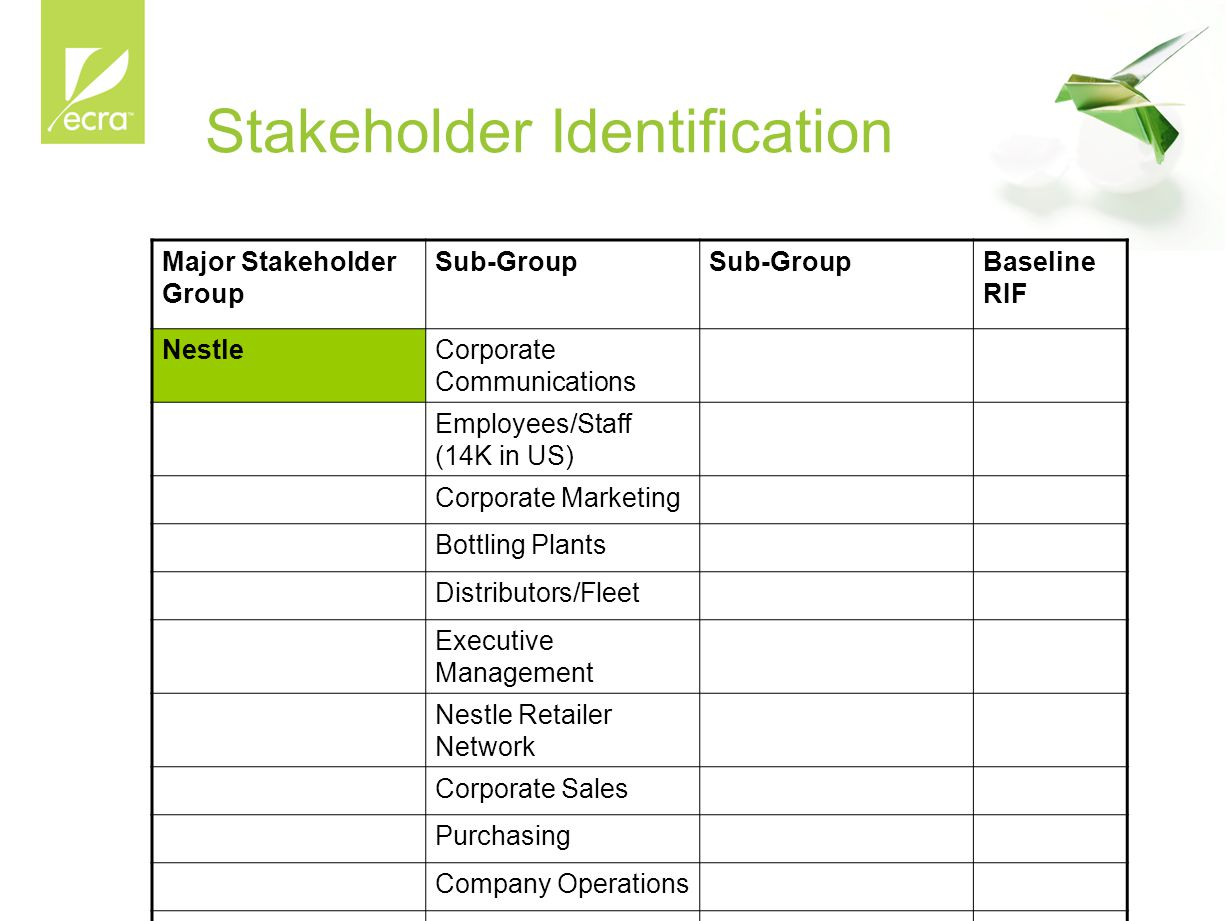 Stakeholder Identification Major Stakeholder Group Sub-Group Baseline RIF NestleCorporate Communications Employees/Staff (14K in US) Corporate Marketing Bottling Plants Distributors/Fleet Executive Management Nestle Retailer Network Corporate Sales Purchasing Company Operations Legal