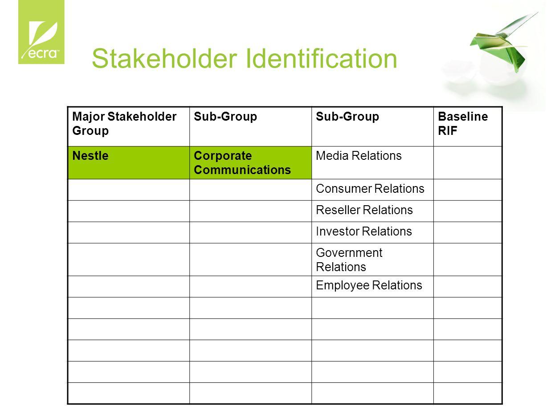 Stakeholder Identification Major Stakeholder Group Sub-Group Baseline RIF NestleCorporate Communications Media Relations Consumer Relations Reseller R