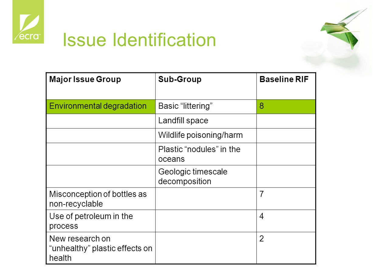 Issue Identification Major Issue GroupSub-GroupBaseline RIF Environmental degradationBasic littering 8 Landfill space Wildlife poisoning/harm Plastic nodules in the oceans Geologic timescale decomposition Misconception of bottles as non-recyclable 7 Use of petroleum in the process 4 New research on unhealthy plastic effects on health 2