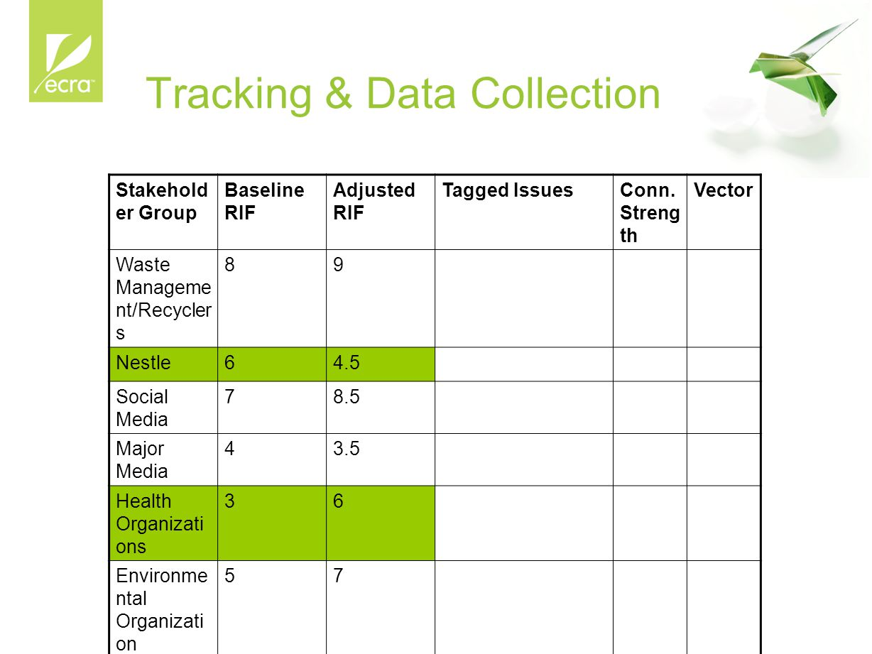 Tracking & Data Collection Stakehold er Group Baseline RIF Adjusted RIF Tagged IssuesConn. Streng th Vector Waste Manageme nt/Recycler s 89 Nestle64.5