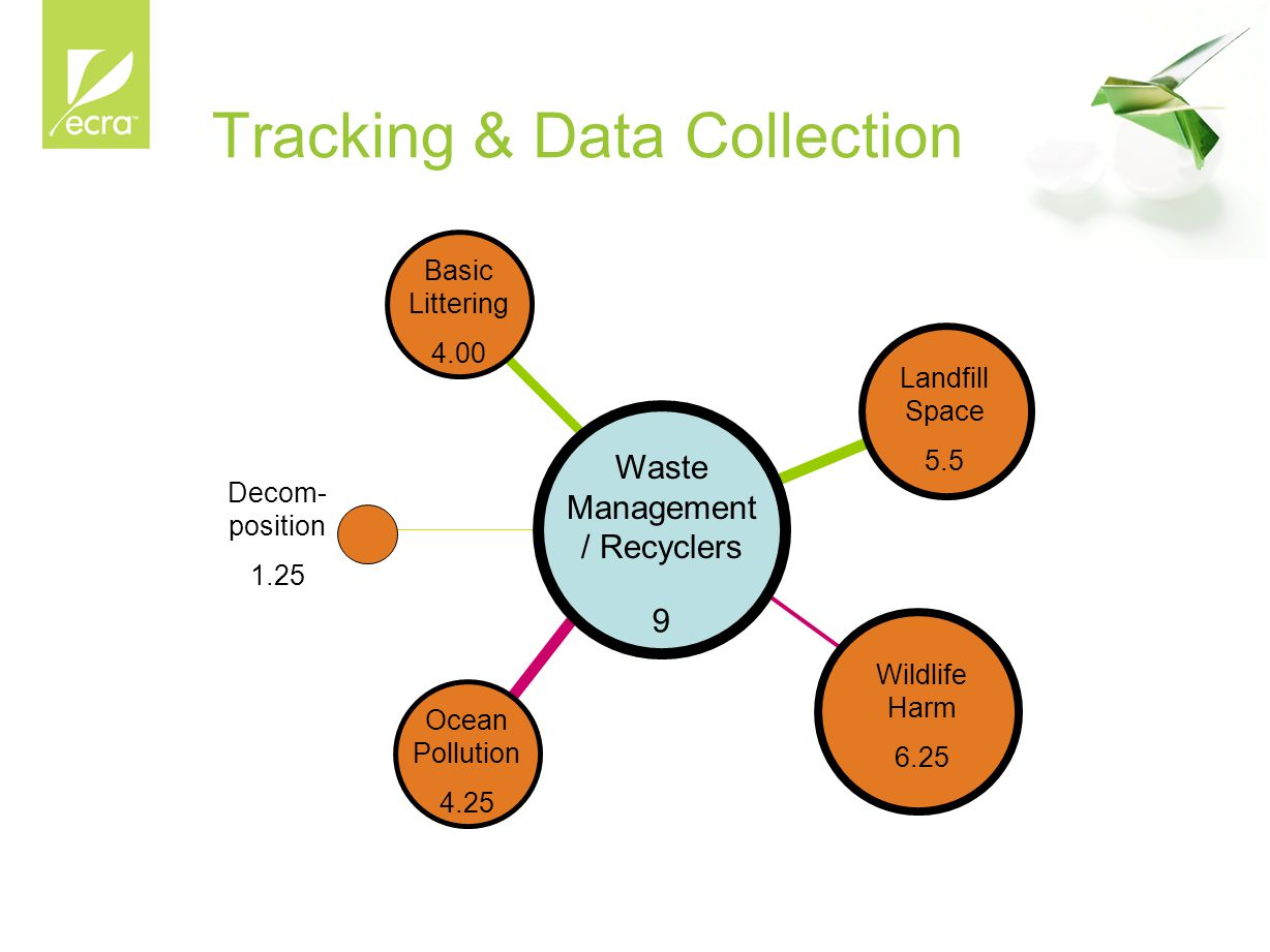 Tracking & Data Collection Waste Management / Recyclers 9 Basic Littering 4.00 Decom- position 1.25 Ocean Pollution 4.25 Landfill Space 5.5 Wildlife H