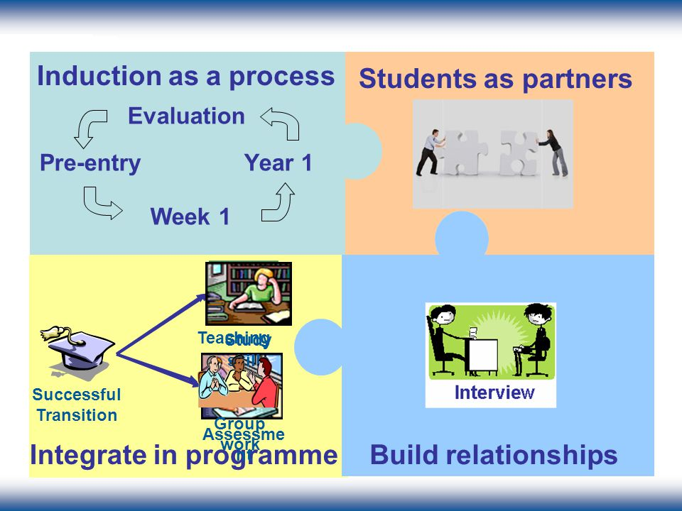 Recommendations Students as partners Induction as a process Pre-entryYear 1 Week 1 Evaluation Integrate in programme Teaching Successful Transition Assessme nt Study skills Group work Build relationships