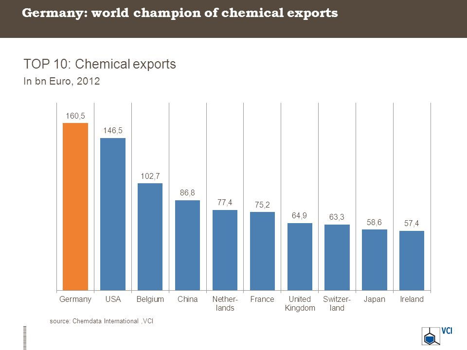 Germany: world champion of chemical exports TOP 10: Chemical exports In bn Euro, 2012 source: Chemdata International,VCI