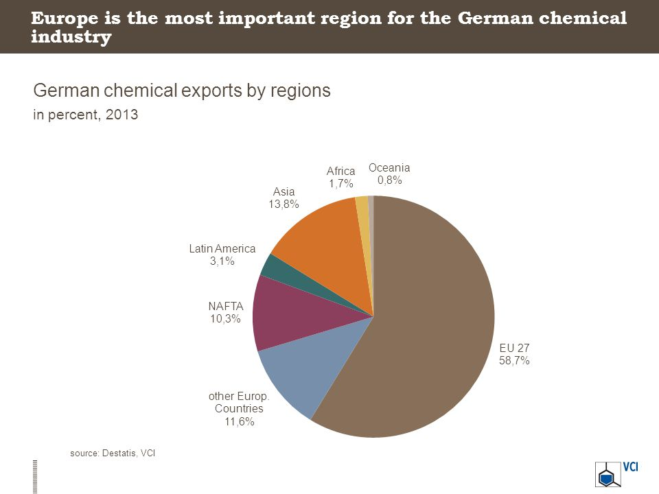 Europe is the most important region for the German chemical industry German chemical exports by regions in percent, 2013 source: Destatis, VCI