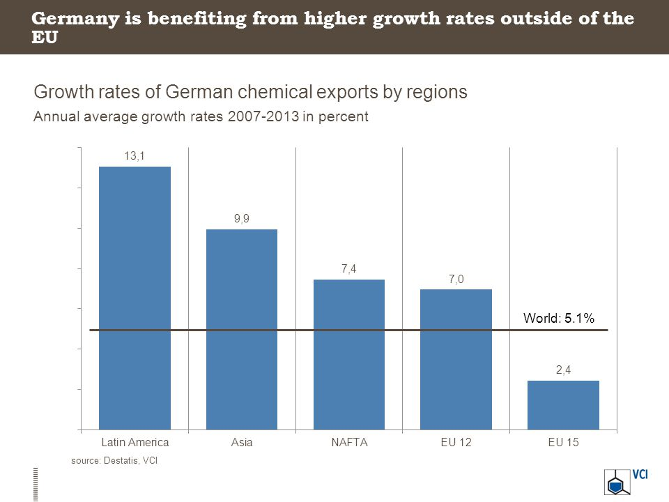 Germany is benefiting from higher growth rates outside of the EU Growth rates of German chemical exports by regions Annual average growth rates 2007-2