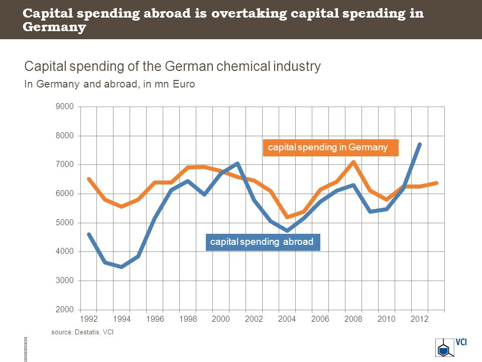 Capital spending abroad is overtaking capital spending in Germany Capital spending of the German chemical industry In Germany and abroad, in mn Euro s