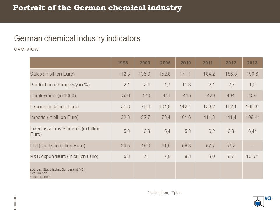Portrait of the German chemical industry German chemical industry indicators overview 1995200020052010201120122013 Sales (in billion Euro)112,3135,015