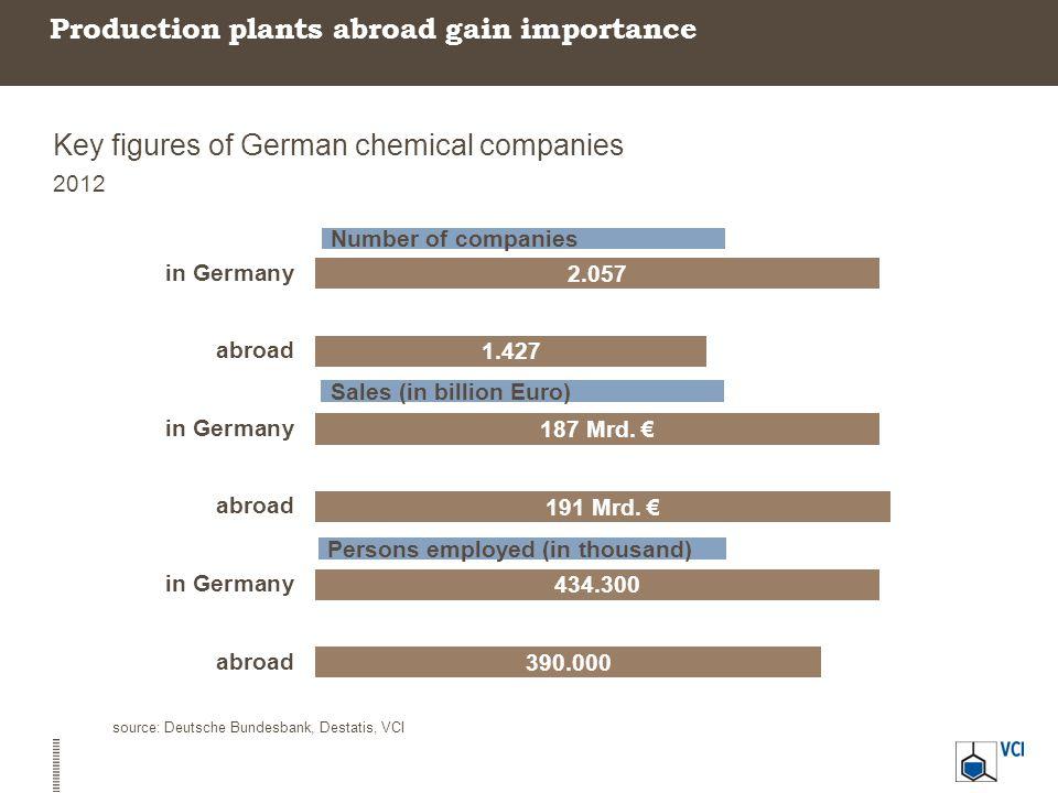 Production plants abroad gain importance Key figures of German chemical companies 2012 source: Deutsche Bundesbank, Destatis, VCI