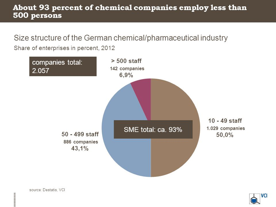 About 93 percent of chemical companies employ less than 500 persons Size structure of the German chemical/pharmaceutical industry Share of enterprises