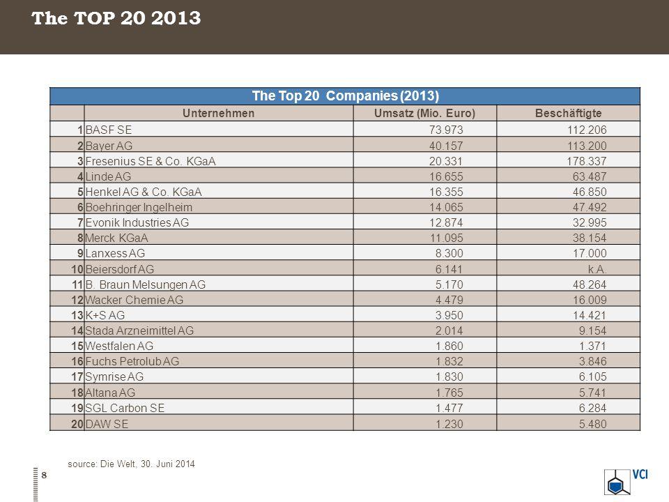The TOP 20 2013 source: Die Welt, 30.