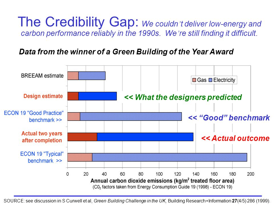 The Credibility Gap: We couldn ' t deliver low-energy and carbon performance reliably in the 1990s.
