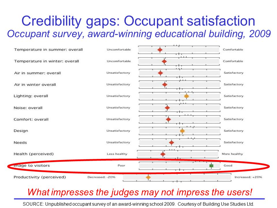 Credibility gaps: Occupant satisfaction Occupant survey, award-winning educational building, 2009 What impresses the judges may not impress the users.