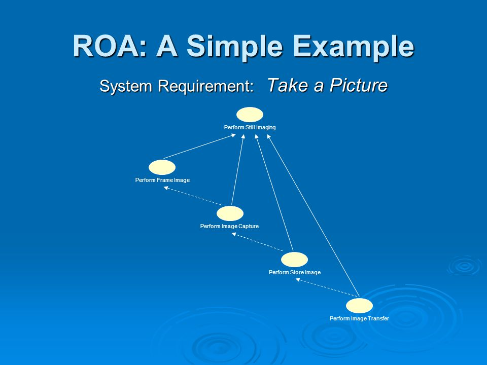 ROA: A Simple Example System Requirement: Take a Picture Perform Still Imaging Perform Image Transfer Perform Store ImagePerform Frame ImagePerform Image Capture