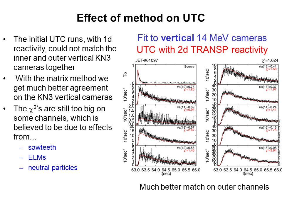 Plan of action Method requires a TRANSP runs for all tritium puff shots, so these need to be requested We propose that these runs are started now and that they are carried through to a UTC analysis Timing: Initial TRANSP run and validation~ 3 days 20 basis function runs and TRDT ~ 1 day Basic UTC analysis ~ 1/2 day All done ~half done 20 shots selected for EPS