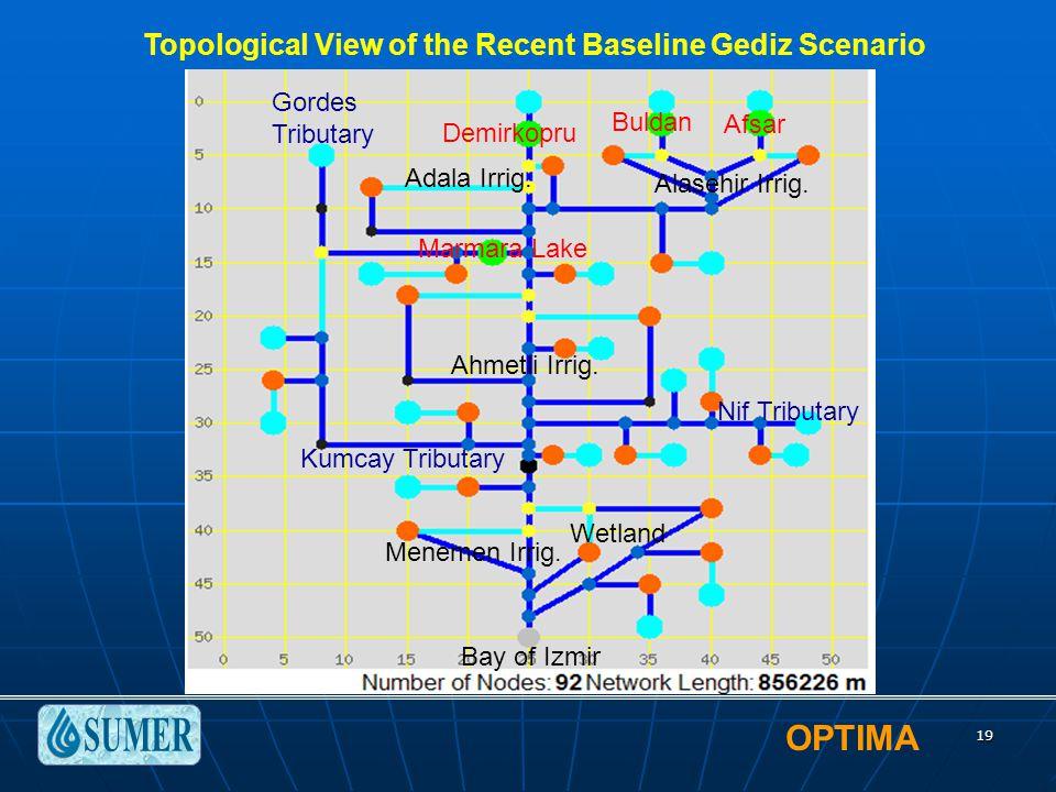 OPTIMA 19 Topological View of the Recent Baseline Gediz Scenario Demirkopru Buldan Marmara Lake Alasehir Irrig. Ahmetli Irrig. Adala Irrig. Menemen Ir