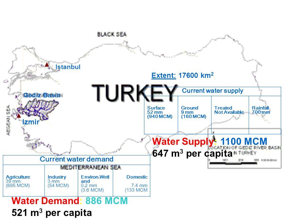 OPTIMA 2 Gediz Basin Izmir Istanbul Population: 1.700.000 Extent: 17600 km 2 Current water demand Agriculture 39 mm (695 MCM) Industry 3 mm (54 MCM) E