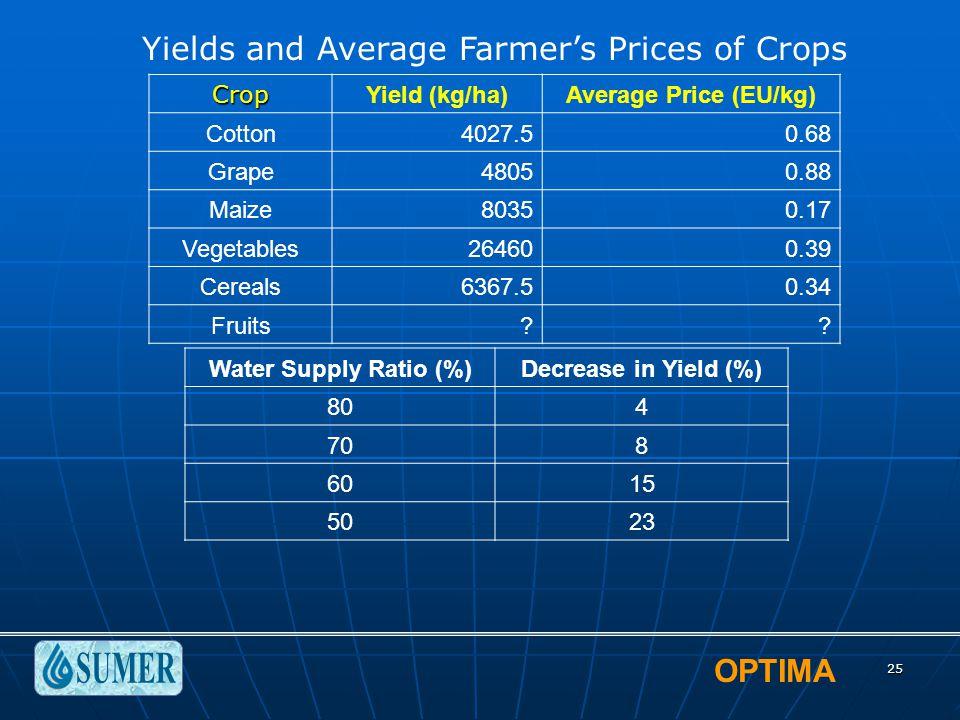 OPTIMA 25 Crop Yield (kg/ha)Average Price (EU/kg) Cotton4027.50.68 Grape48050.88 Maize80350.17 Vegetables264600.39 Cereals6367.50.34 Fruits?? Water Su