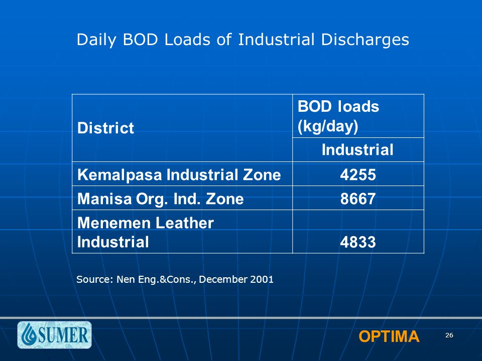 OPTIMA 26 District BOD loads (kg/day) Industrial Kemalpasa Industrial Zone4255 Manisa Org. Ind. Zone8667 Menemen Leather Industrial4833 Daily BOD Load