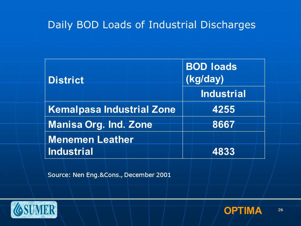 OPTIMA 26 District BOD loads (kg/day) Industrial Kemalpasa Industrial Zone4255 Manisa Org.