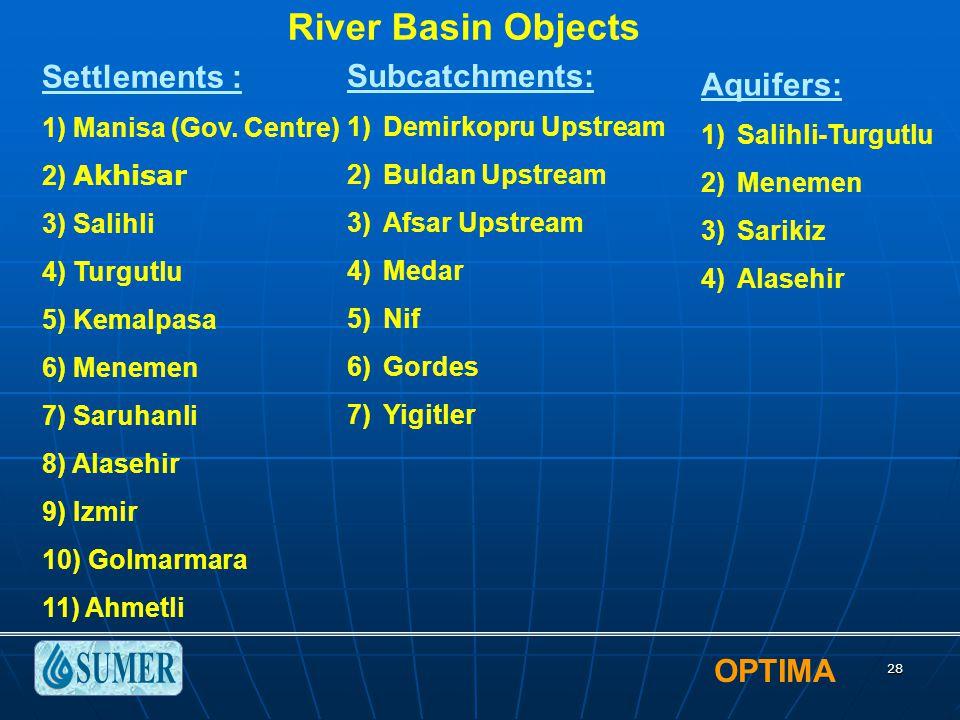 OPTIMA 28 River Basin Objects Settlements : 1) Manisa (Gov. Centre) 2) Akhisar 3) Salihli 4) Turgutlu 5) Kemalpasa 6) Menemen 7) Saruhanli 8) Alasehir