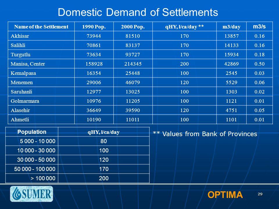 OPTIMA 29 Name of the Settlement1990 Pop.2000 Pop.qHY, l/ca/day **m3/daym3/s Akhisar7394481510170138570.16 Salihli7086183137170141330.16 Turgutlu73634