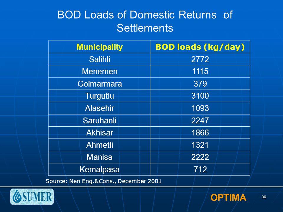 OPTIMA 30 Municipality BOD loads (kg/day) Salihli2772 Menemen1115 Golmarmara379 Turgutlu3100 Alasehir1093 Saruhanli2247 Akhisar1866 Ahmetli1321 Manisa