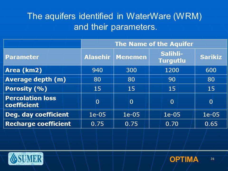 OPTIMA 31 The aquifers identified in WaterWare (WRM) and their parameters. The Name of the Aquifer ParameterAlasehirMenemen Salihli- Turgutlu Sarikiz