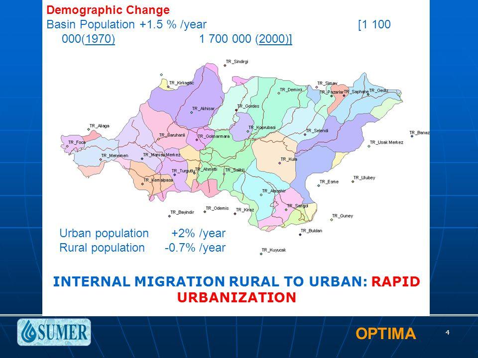 OPTIMA 4 Demographic Change Basin Population +1.5 % /year [1 100 000(1970)1 700 000 (2000)] Urban population +2% /year Rural population -0.7% /year IN