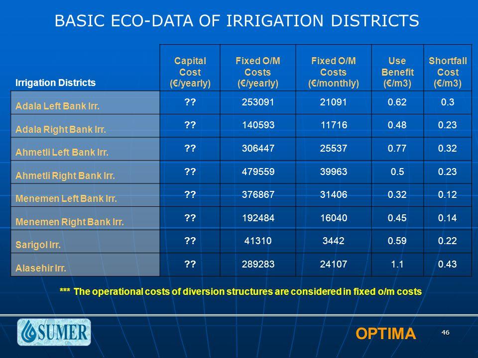 OPTIMA 46 Irrigation Districts Capital Cost (€/yearly) Fixed O/M Costs (€/yearly) Fixed O/M Costs (€/monthly) Use Benefit (€/m3) Shortfall Cost (€/m3) Adala Left Bank Irr.