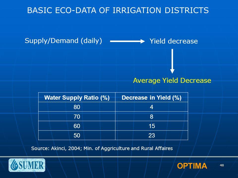 OPTIMA 48 BASIC ECO-DATA OF IRRIGATION DISTRICTS Supply/Demand (daily) Yield decrease Average Yield Decrease Water Supply Ratio (%)Decrease in Yield (