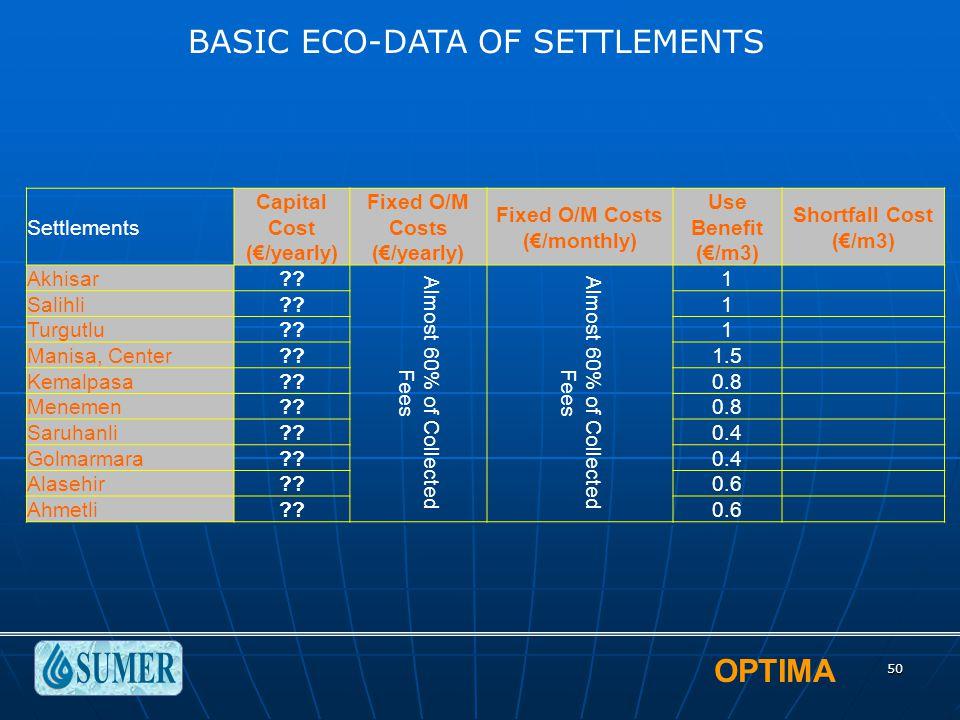 OPTIMA 50 Settlements Capital Cost (€/yearly) Fixed O/M Costs (€/yearly) Fixed O/M Costs (€/monthly) Use Benefit (€/m3) Shortfall Cost (€/m3) Akhisar?