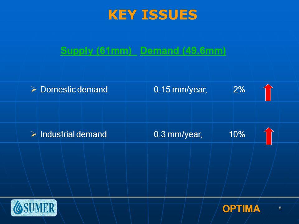 OPTIMA 8  Domestic demand0.15 mm/year, 2%  Industrial demand0.3 mm/year, 10% KEY ISSUES Supply (61mm) Demand (49.6mm)
