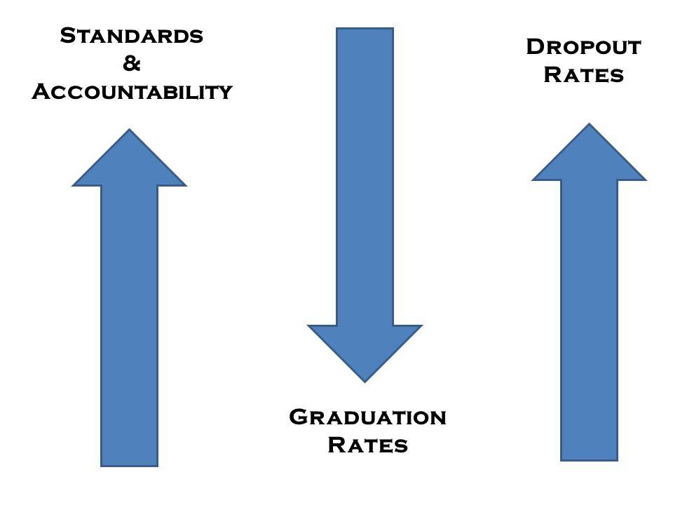 Standards & Accountability Graduation Rates Dropout Rates