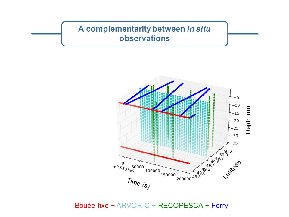 Depth (m) Latitude Time (s) Bouée fixe + ARVOR-C + RECOPESCA + Ferry A complementarity between in situ observations