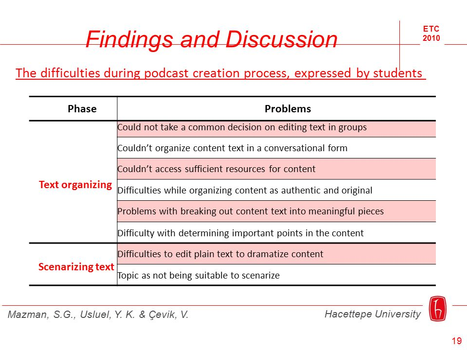 ETC 2010 Hacettepe University Mazman, S.G., Usluel, Y. K. & Çevik, V. Findings and Discussion PhaseProblems Text organizing Could not take a common de