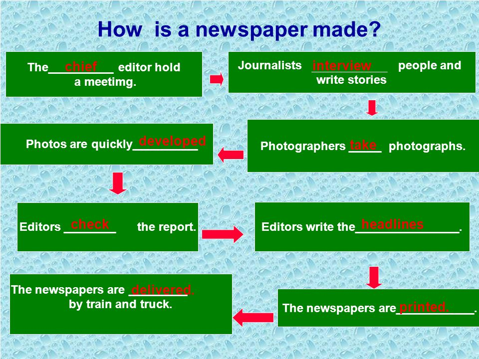 www.lcez.cn Leading in 1.Do you know how a newspaper is made? 2.What is a reporter in charge for? 3.What is an editor in charge for?