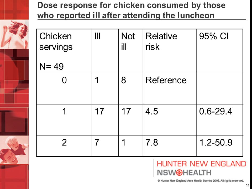29 Dose response for chicken consumed by those who reported ill after attending the luncheon Chicken servings N= 49 IllNot ill Relative risk 95% CI 018Reference 117 4.50.6-29.4 2717.81.2-50.9