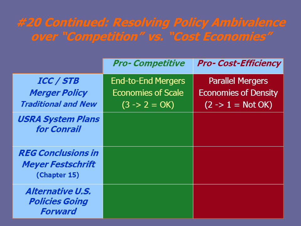 #20 Continued: Resolving Policy Ambivalence over Competition vs.
