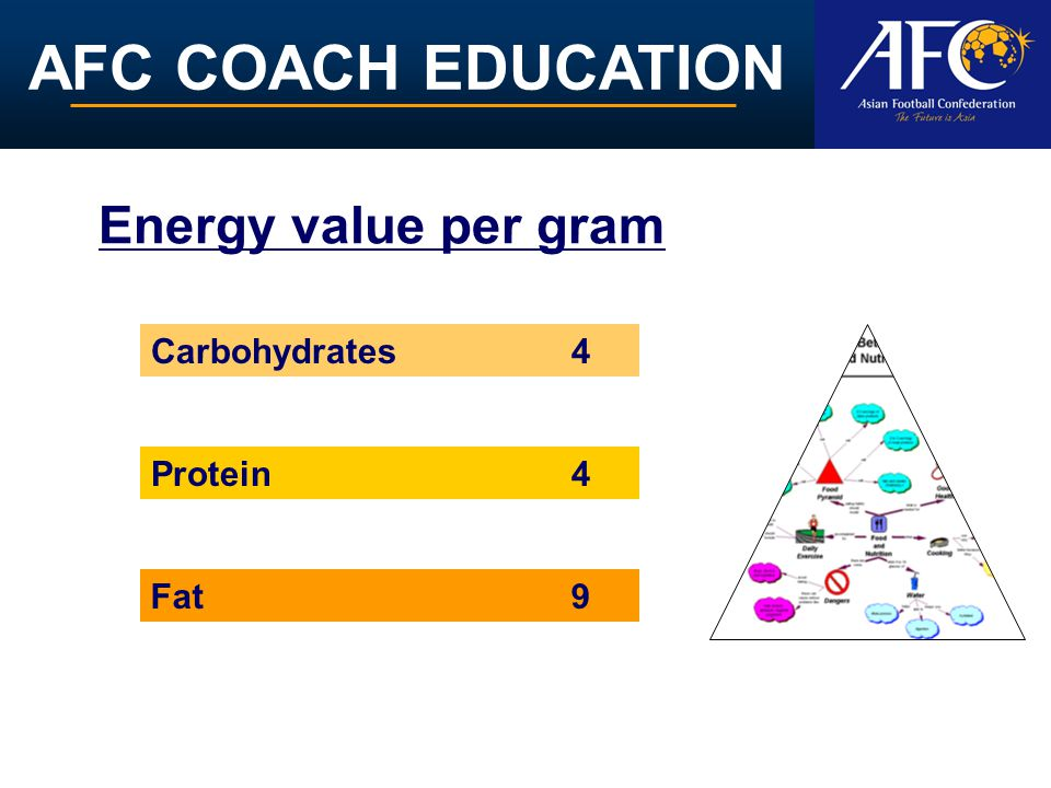 AFC COACH EDUCATION Energy value per gram Carbohydrates 4 Fat9 Protein 4