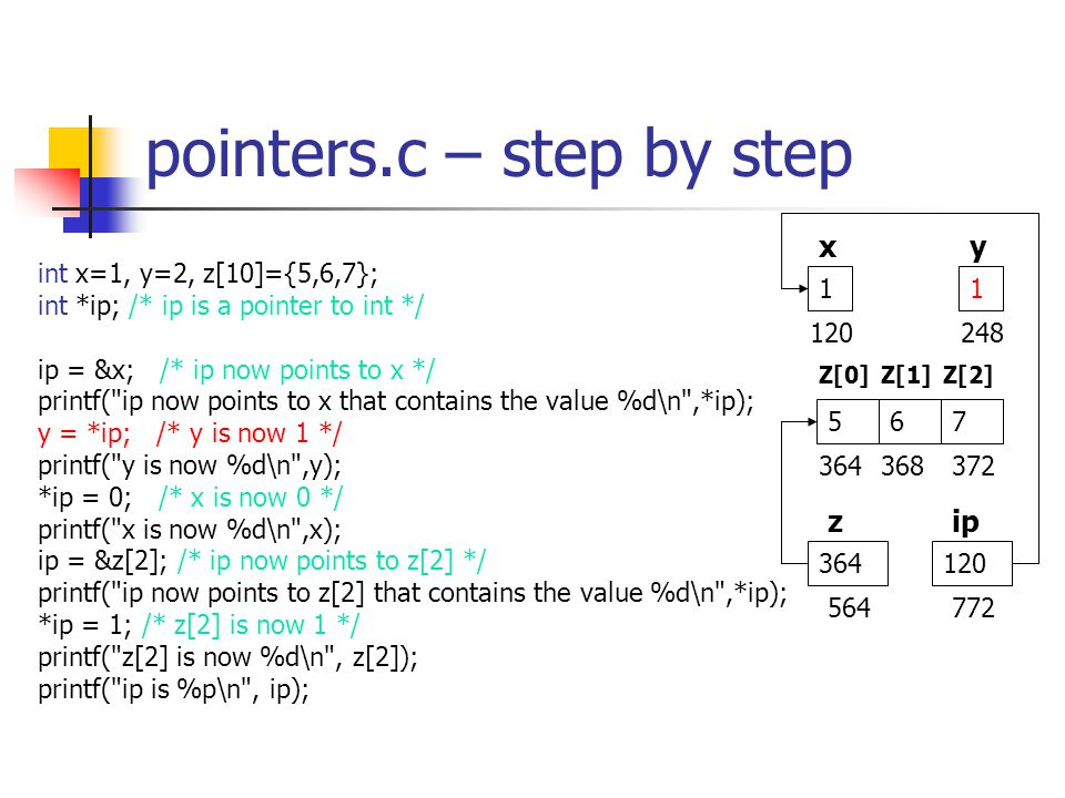 pointers.c – step by step int x=1, y=2, z[10]={5,6,7}; int *ip; /* ip is a pointer to int */ ip = &x; /* ip now points to x */ printf( ip now points to x that contains the value %d\n ,*ip); y = *ip; /* y is now 1 */ printf( y is now %d\n ,y); *ip = 0; /* x is now 0 */ printf( x is now %d\n ,x); ip = &z[2]; /* ip now points to z[2] */ printf( ip now points to z[2] that contains the value %d\n ,*ip); *ip = 1; /* z[2] is now 1 */ printf( z[2] is now %d\n , z[2]); printf( ip is %p\n , ip); xy zip 11 364 567 Z[0]Z[1]Z[2] 120248 364368372 120 564772
