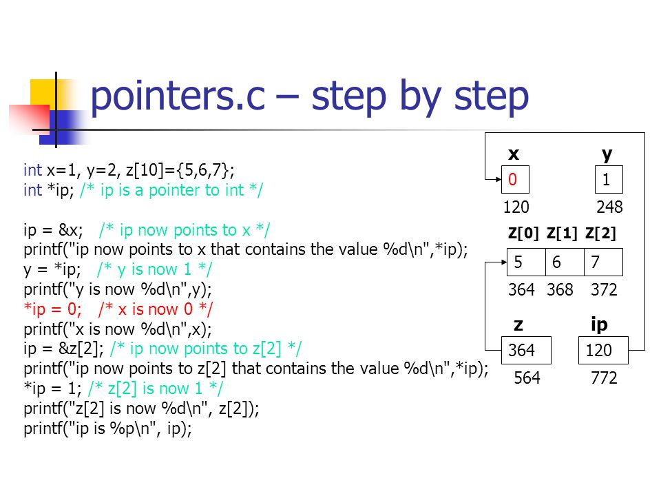 pointers.c – step by step int x=1, y=2, z[10]={5,6,7}; int *ip; /* ip is a pointer to int */ ip = &x; /* ip now points to x */ printf( ip now points to x that contains the value %d\n ,*ip); y = *ip; /* y is now 1 */ printf( y is now %d\n ,y); *ip = 0; /* x is now 0 */ printf( x is now %d\n ,x); ip = &z[2]; /* ip now points to z[2] */ printf( ip now points to z[2] that contains the value %d\n ,*ip); *ip = 1; /* z[2] is now 1 */ printf( z[2] is now %d\n , z[2]); printf( ip is %p\n , ip); xy zip 01 364 567 Z[0]Z[1]Z[2] 120248 364368372 120 564772