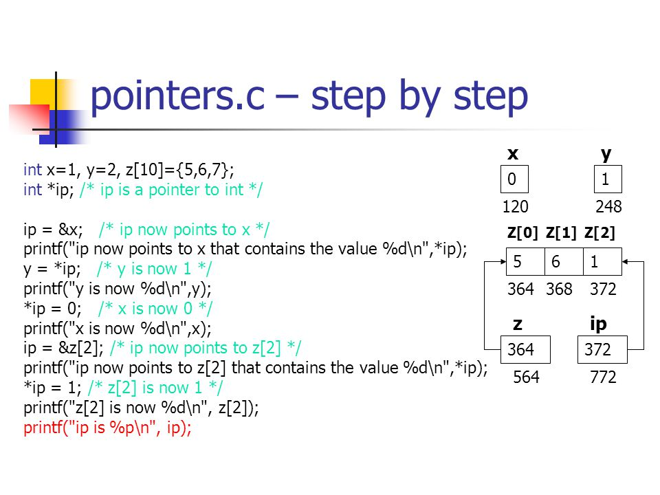 pointers.c – step by step int x=1, y=2, z[10]={5,6,7}; int *ip; /* ip is a pointer to int */ ip = &x; /* ip now points to x */ printf( ip now points to x that contains the value %d\n ,*ip); y = *ip; /* y is now 1 */ printf( y is now %d\n ,y); *ip = 0; /* x is now 0 */ printf( x is now %d\n ,x); ip = &z[2]; /* ip now points to z[2] */ printf( ip now points to z[2] that contains the value %d\n ,*ip); *ip = 1; /* z[2] is now 1 */ printf( z[2] is now %d\n , z[2]); printf( ip is %p\n , ip); xy zip 01 364 561 Z[0]Z[1]Z[2] 120248 364368372 564772