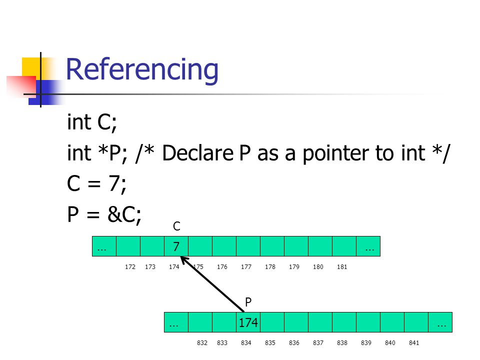 Referencing int C; int *P; /* Declare P as a pointer to int */ C = 7; P = &C; C 7 34…… 173172174175176177178179180181 174 34…… P 833832834835836837838839840841